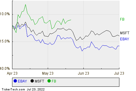 EBAY,MSFT,FB Relative Performance Chart