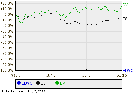 EDMC,ESI,DV Relative Performance Chart