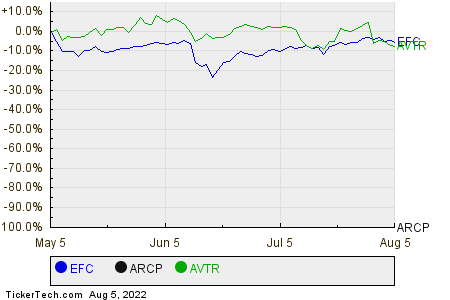 EFC,ARCP,AVTR Relative Performance Chart