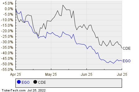 EGO,CDE Relative Performance Chart