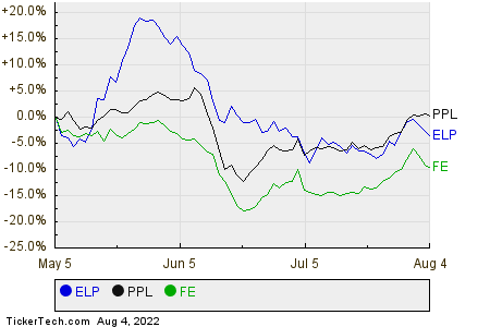 ELP,PPL,FE Relative Performance Chart