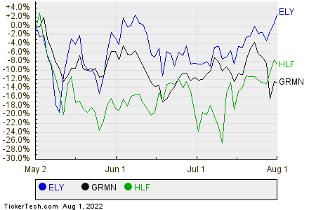 ELY,GRMN,HLF Relative Performance Chart