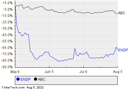 ENDP,ABC Relative Performance Chart