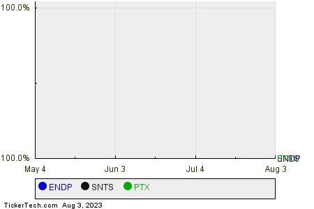 ENDP,SNTS,PTX Relative Performance Chart