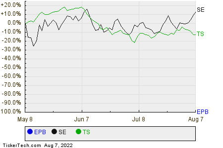 EPB,SE,TS Relative Performance Chart