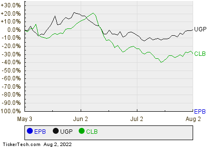 EPB,UGP,CLB Relative Performance Chart