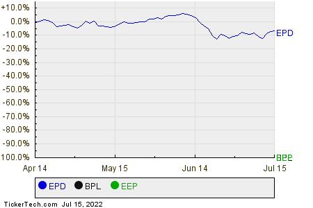 EPD,BPL,EEP Relative Performance Chart