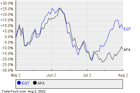 EQT,APA Relative Performance Chart
