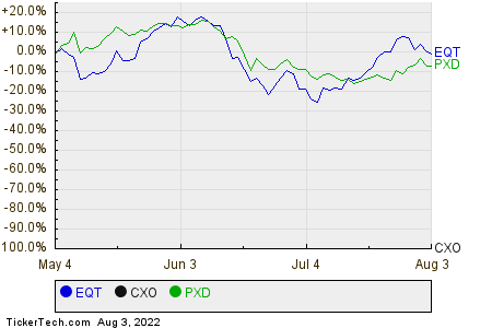 EQT,CXO,PXD Relative Performance Chart