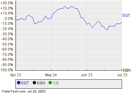 EQT,EGN,CIE Relative Performance Chart