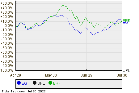 EQT,UPL,ERF Relative Performance Chart