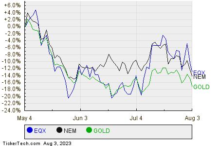 EQX,NEM,GOLD Relative Performance Chart