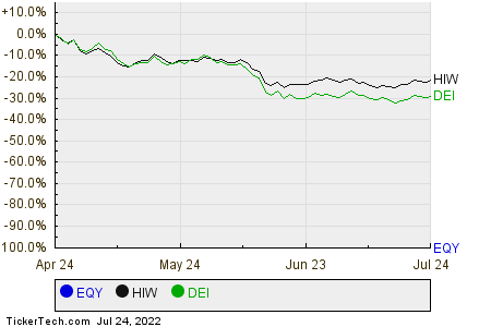 EQY,HIW,DEI Relative Performance Chart