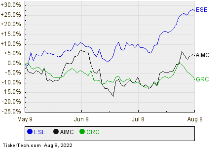 ESE,AIMC,GRC Relative Performance Chart