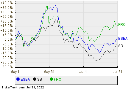 ESEA,SB,FRO Relative Performance Chart