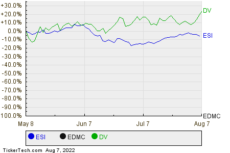 ESI,EDMC,DV Relative Performance Chart