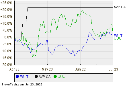 ESLT,AVP.CA,UUU Relative Performance Chart
