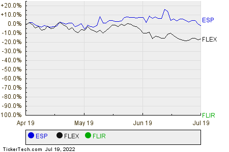 ESP,FLEX,FLIR Relative Performance Chart