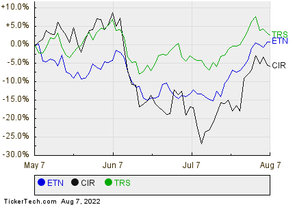 ETN,CIR,TRS Relative Performance Chart