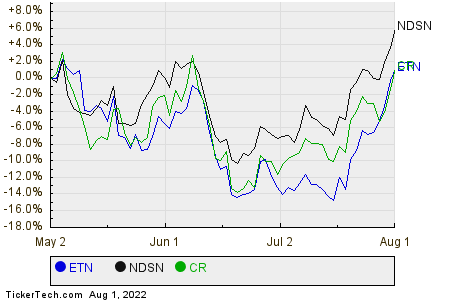 ETN,NDSN,CR Relative Performance Chart
