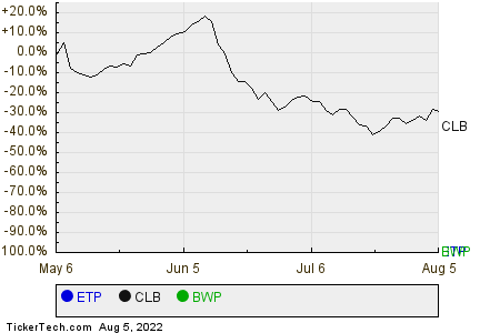 ETP,CLB,BWP Relative Performance Chart