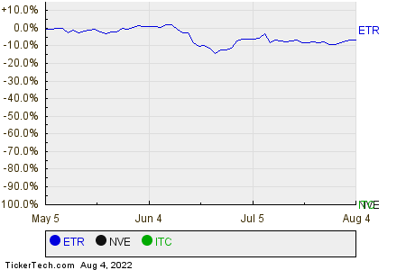 ETR,NVE,ITC Relative Performance Chart