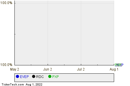 EVEP,RDC,PXP Relative Performance Chart