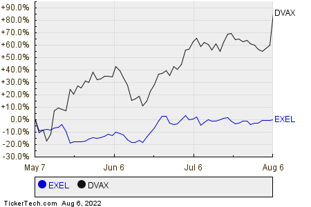 EXEL,DVAX Relative Performance Chart