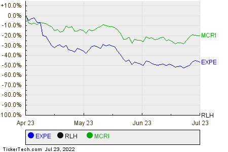EXPE,RLH,MCRI Relative Performance Chart