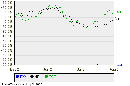 EXXI,NE,EQT Relative Performance Chart