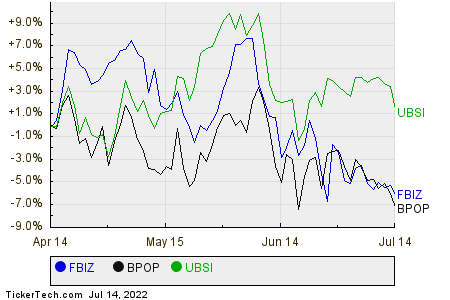 FBIZ,BPOP,UBSI Relative Performance Chart