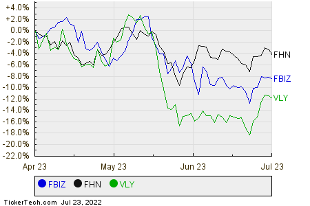 FBIZ,FHN,VLY Relative Performance Chart