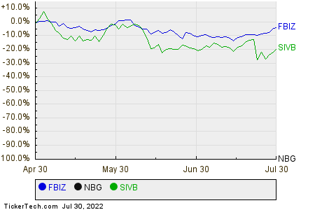 FBIZ,NBG,SIVB Relative Performance Chart
