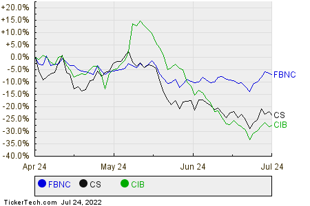 FBNC,CS,CIB Relative Performance Chart