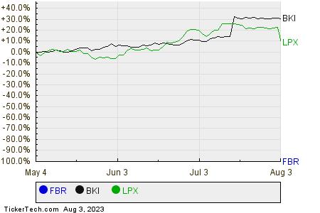 FBR,BKI,LPX Relative Performance Chart