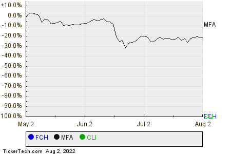 FCH,MFA,CLI Relative Performance Chart