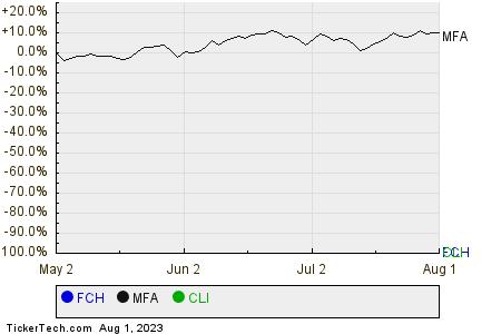 FCH,MFA,CLI Relative Performance Chart