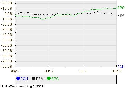 FCH,PSA,SPG Relative Performance Chart