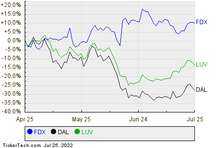 FDX,DAL,LUV Relative Performance Chart