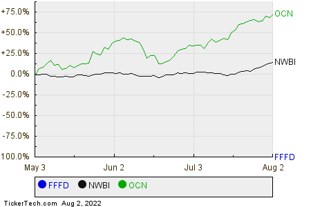 FFFD,NWBI,OCN Relative Performance Chart