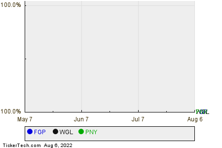 FGP,WGL,PNY Relative Performance Chart