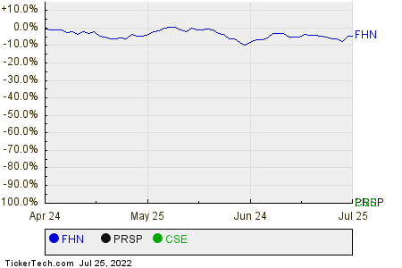 FHN,PRSP,CSE Relative Performance Chart