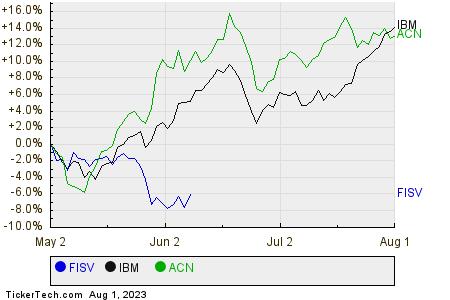 FISV,IBM,ACN Relative Performance Chart