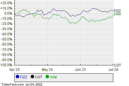 FIZZ,COT,SAM Relative Performance Chart
