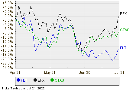 FLT,EFX,CTAS Relative Performance Chart