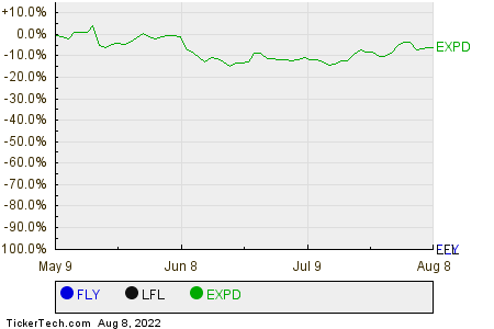 FLY,LFL,EXPD Relative Performance Chart