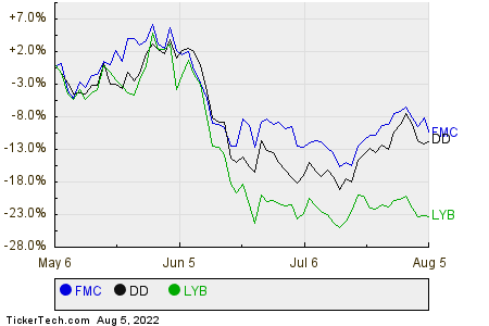 FMC,DD,LYB Relative Performance Chart