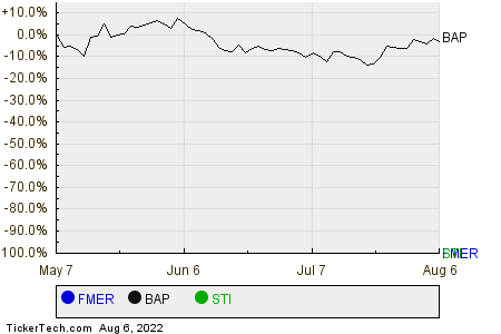 FMER,BAP,STI Relative Performance Chart