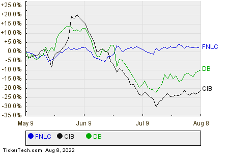 FNLC,CIB,DB Relative Performance Chart