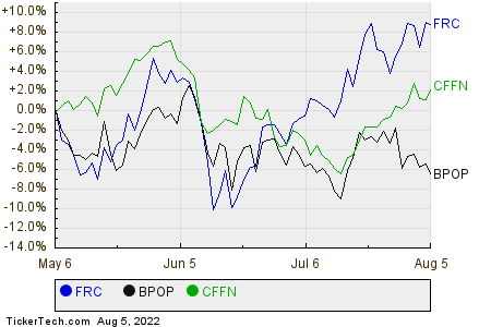 FRC,BPOP,CFFN Relative Performance Chart